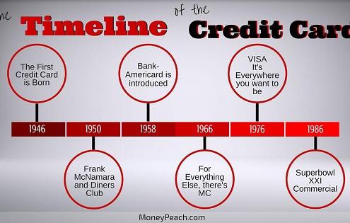 history of credit cards timeline