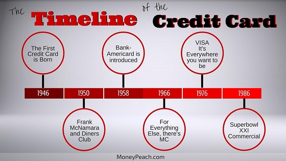history of credit cards timeline