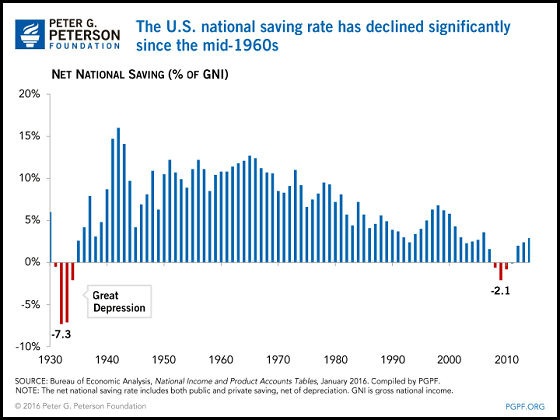 content personal savings interest rates