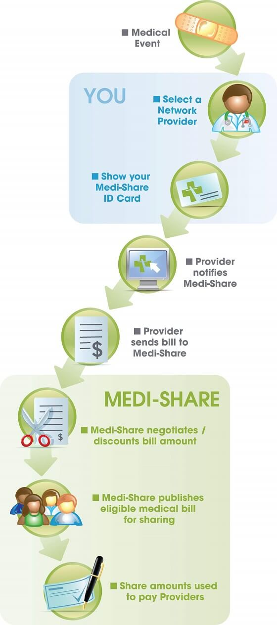 medishare review