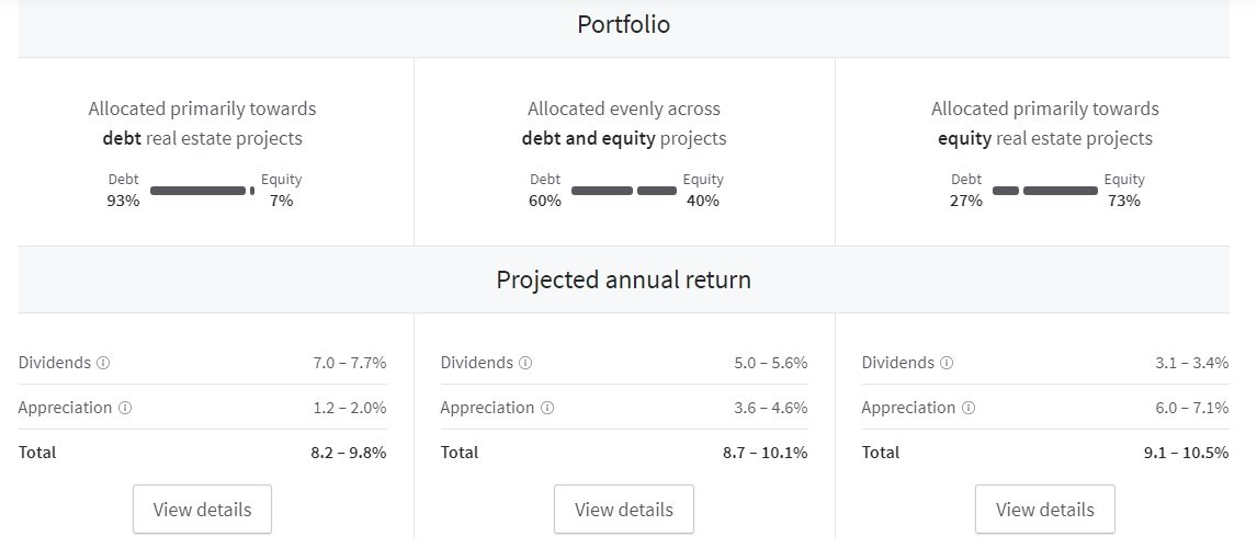 Fundrise Advanced Plan Projected Returns